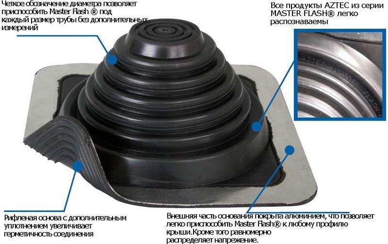 Флеш мастер для дымохода - своими руками, цена и особенности темпераруты