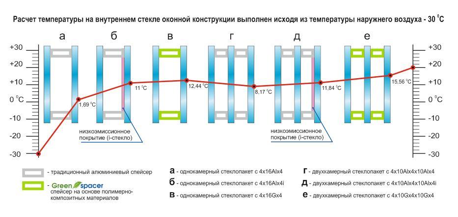 Теплопередача стеклопакетов, коэффициент сопротивления теплопередаче стеклопакетов