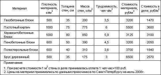 Как рассчитать толщину плитных монолитных фундаментов