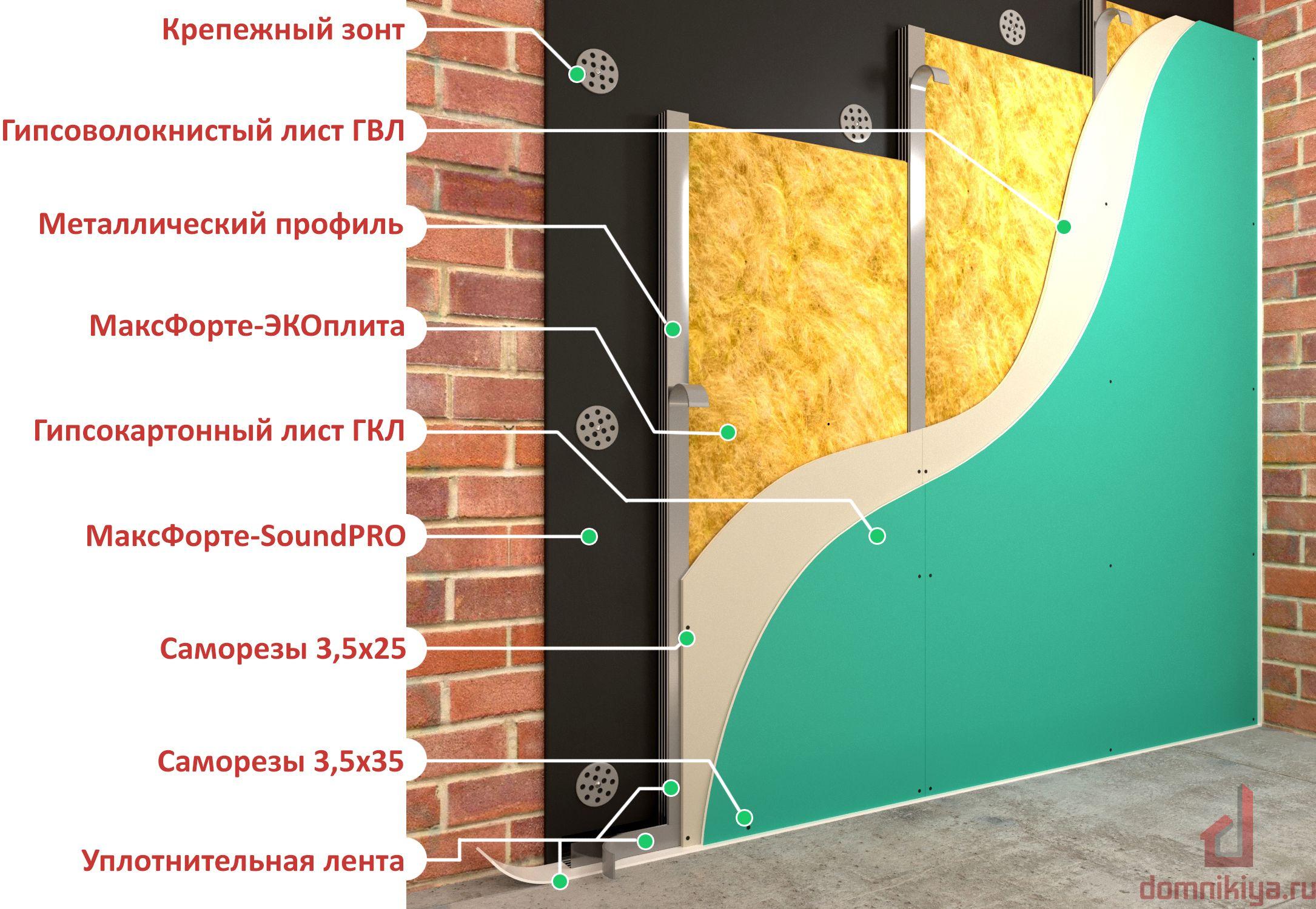 шумоизоляция квартиры материалы для стен