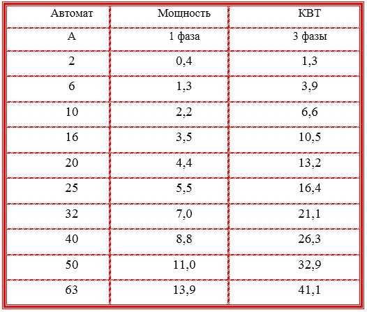 Вт: обозначение и определение единицы измерения, взаимосвязь мощности и ватт