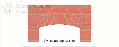 Как оформить арку с помощью декоративного камня