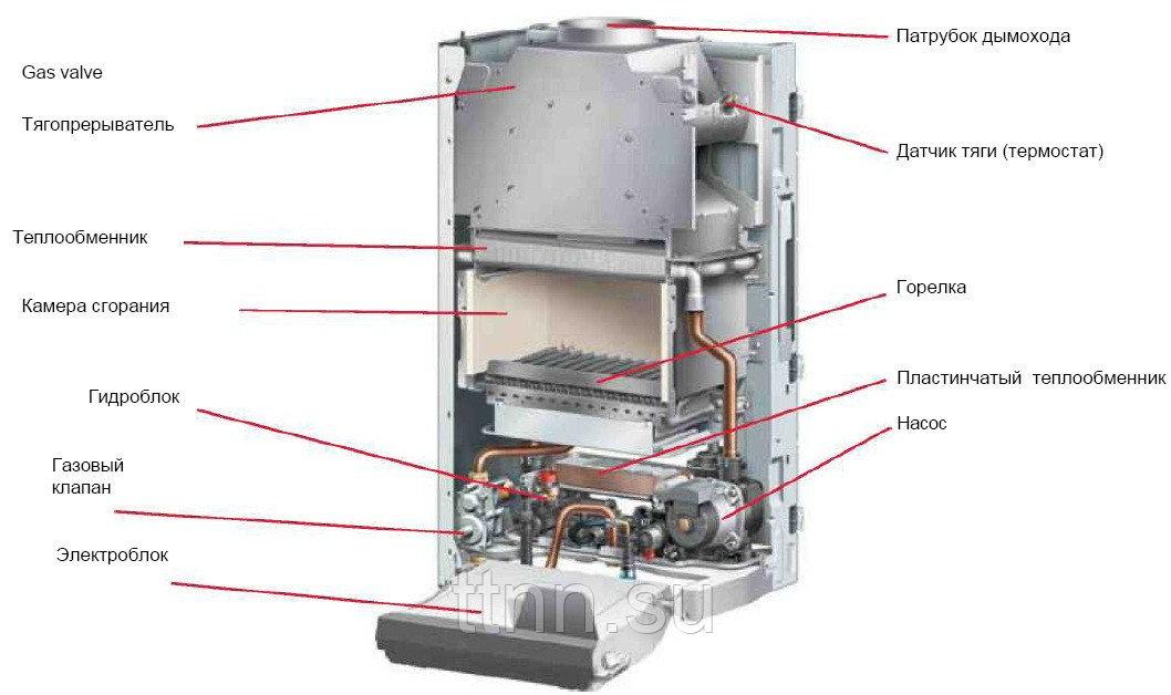 Газовый котел protherm пантера 25 koo (2010) (24,6 квт) – характеристики, отзывы, плюсы-минусы, конкуренты и все цены в обзоре