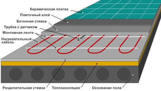 Электрический теплый пол: устройство, характеристики