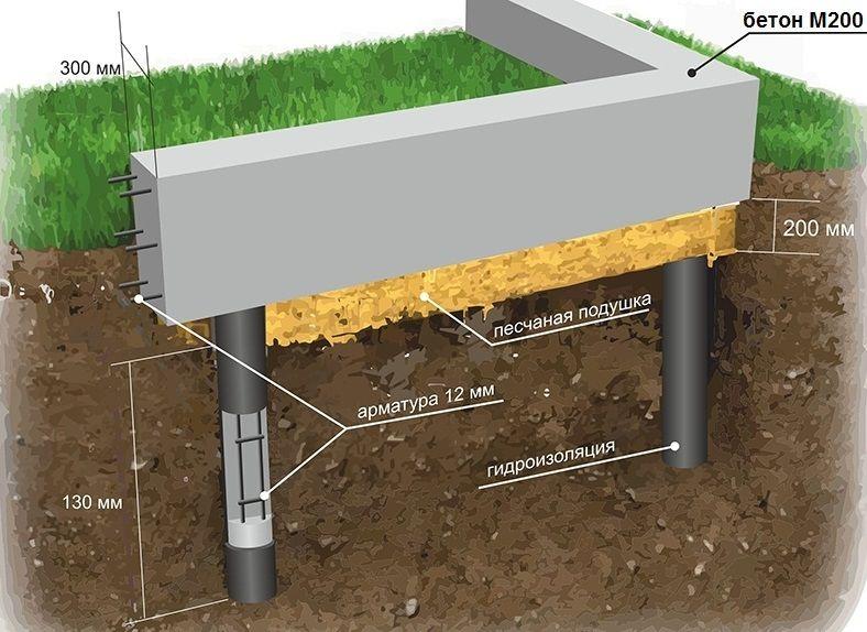 Свайный фундамент своими руками: пошаговая инструкция для самостоятельного монтажа и заливке основания, а также его устройство