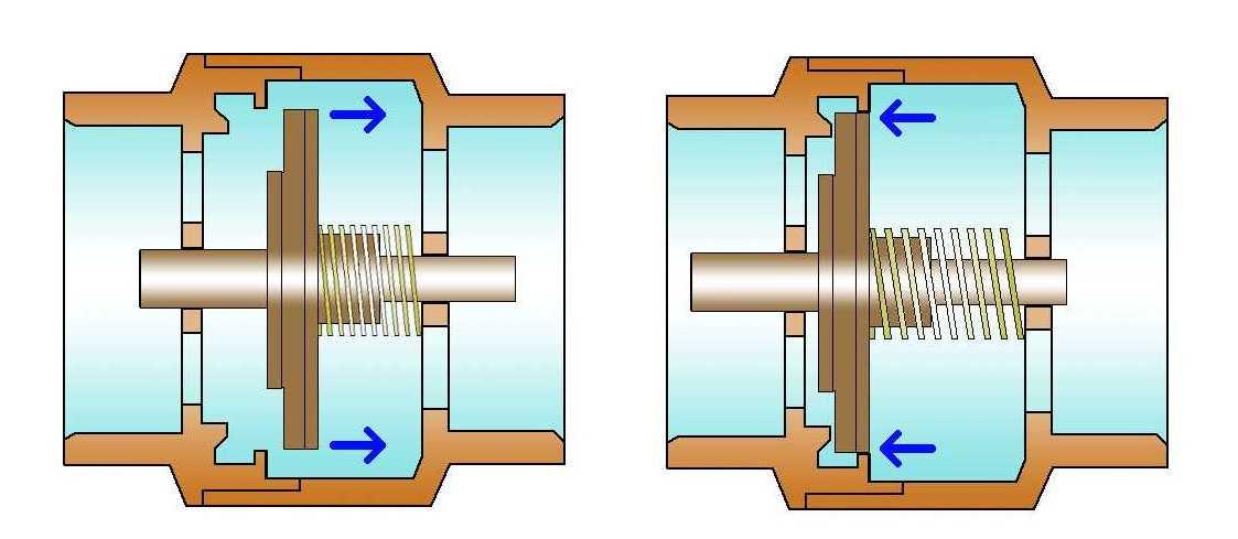 Сливной и обратный клапан джилекс