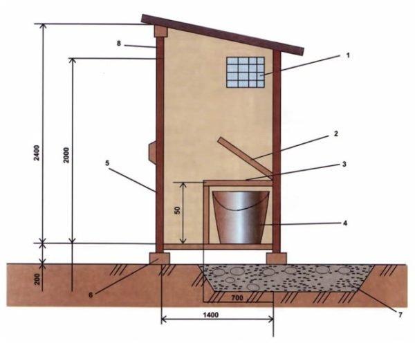 Туалет на даче в доме - традиционные и инновационные решения