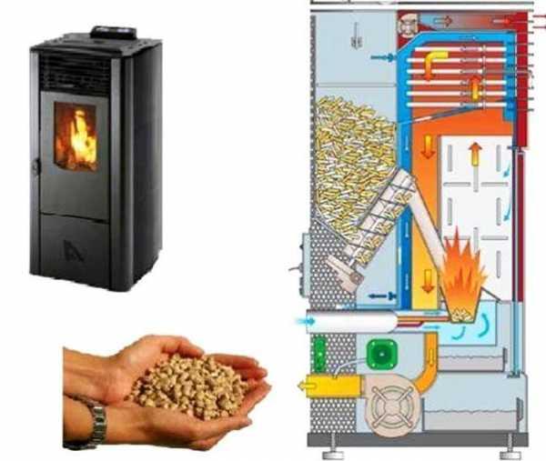 Что такое пеллетный котел и его эффективность в отоплении дома