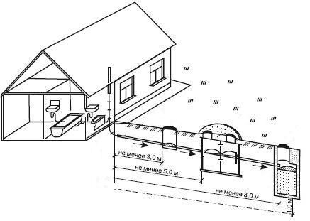 Как правильно установить септик в частном доме: виды и инструкция