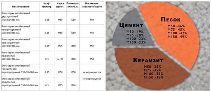 Керамзитные блоки: плюсы и минусы материала и какие бывают размеры