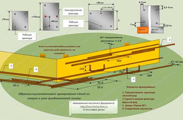 Защитный слой бетона: толщина, основные функции