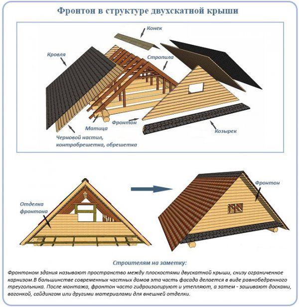Отделка стен блокхаусом внутри дома: особенности материалов и примеры их использования