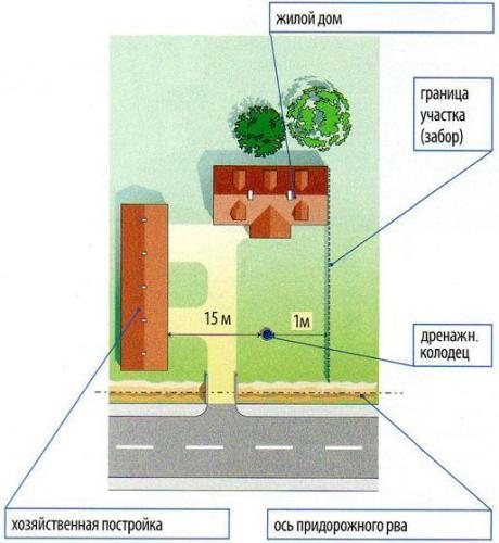 Расстояние от септика до забора соседа: снип и норма санпин в ижс и снт по закону