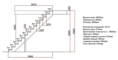 размеры ступеней лестницы