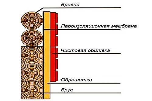 Пароизоляция для стен деревянного дома — особенности монтажа
