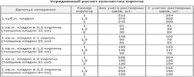 Расчет кирпича на забор - калькулятор кирпичного забора онлайн | perpendicular.pro