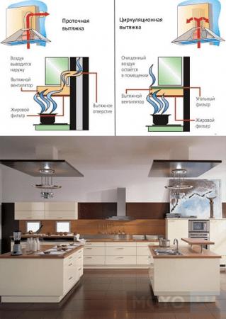 вытяжка для кухни без отвода