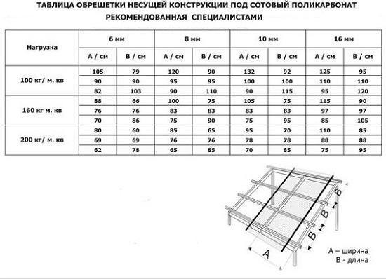 Какой поликарбонат выбрать для теплицы? какая толщина лучше: 4 или 6 мм? выбор плотности, цвета и производителя качественного поликарбоната