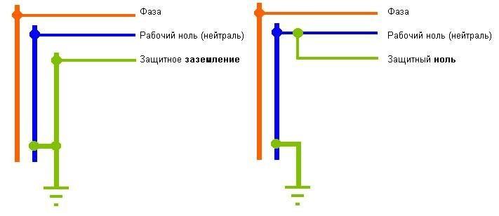 Pe и pen проводник - что это такое и для чего нужно.