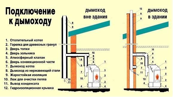 Дымоход для камина: конструктивные особенности и установка
