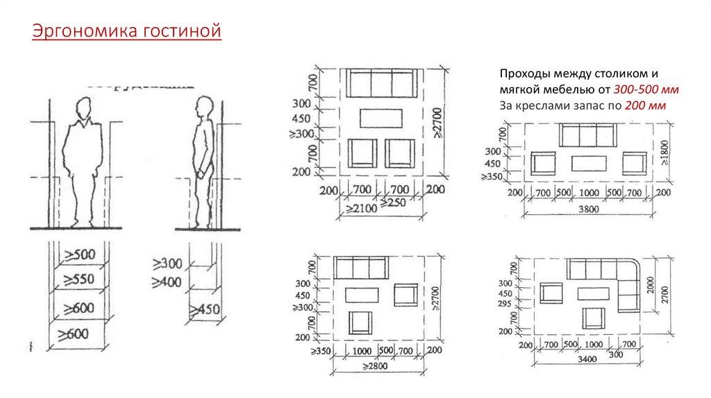 Эргономика в дизайне интерьера (72ч) - ано «ниидпо»