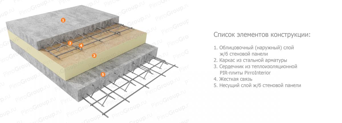 стеновые панели жби