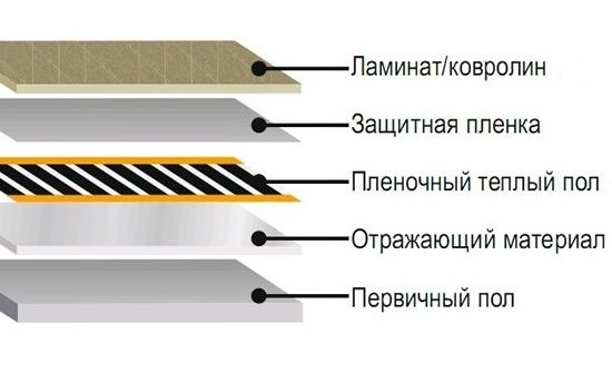 нагреватель под ковер