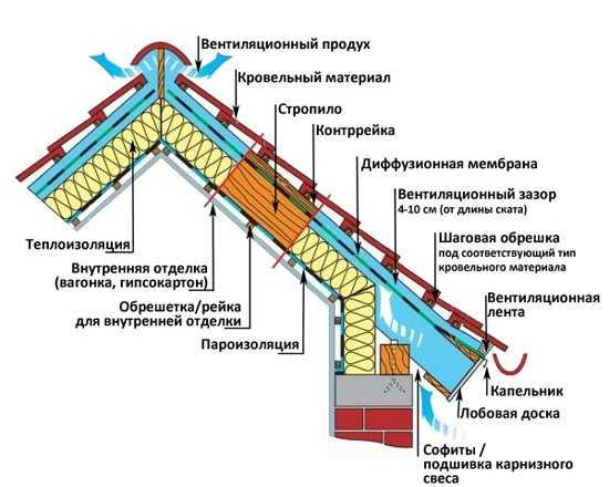 как правильно стелить пароизоляцию на крышу