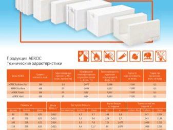 Газобетон aeroc: отзывы, особенности, преимущества, цены