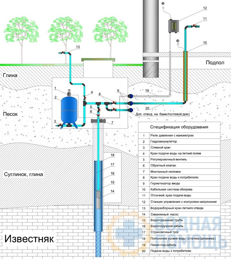 системы фильтрации воды для коттеджа