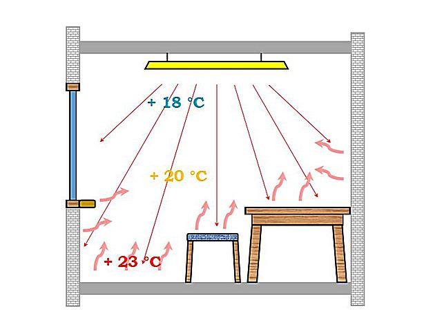 Как выбрать газовый керамический обогреватель – советы эксперта