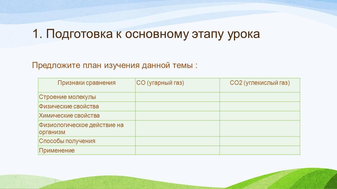 Природный газ - состав, свойства, нахождение в природе