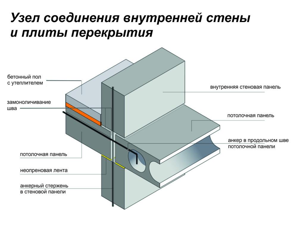Бетонные стеновые панели: преимущества, виды, монтаж