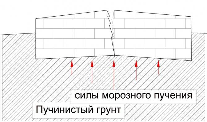 глубина промерзания грунта в белгородской области