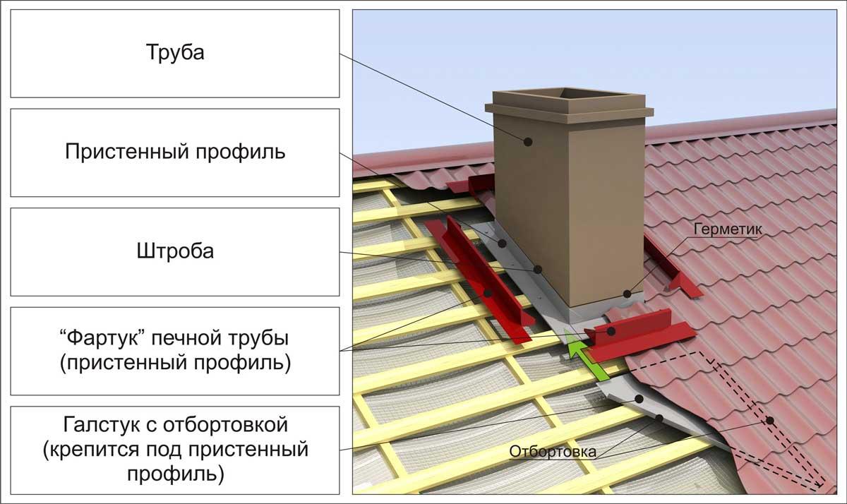 Гидроизоляция дымохода на крыше своими руками