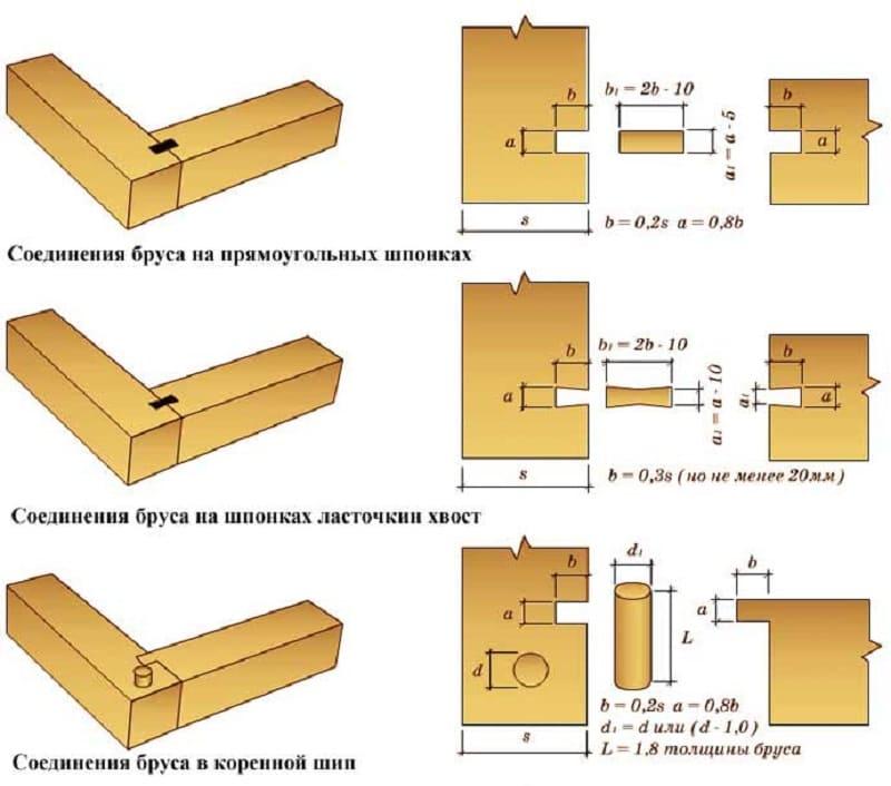 способы соединения деревянных деталей