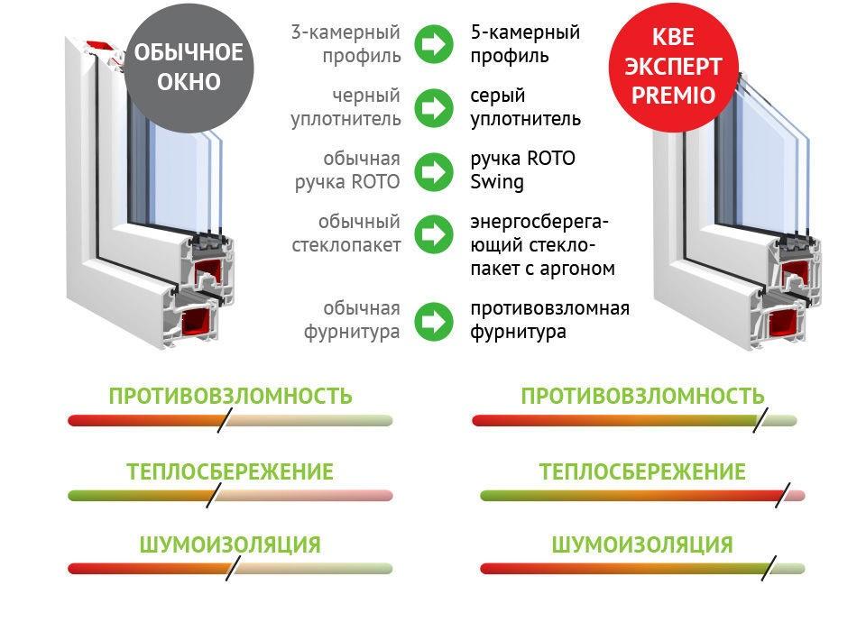 окна качество