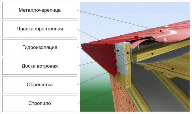 как крепить ветровую планку на металлочерепицу