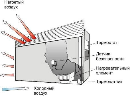конвекторы отопления