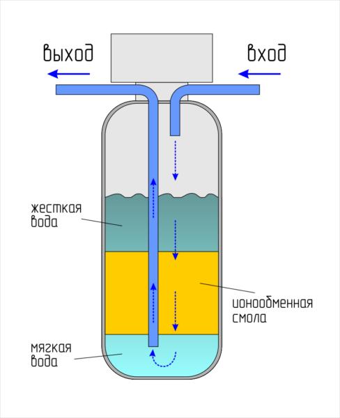 Как смягчить воду? – в домашних условиях для питья и других нужд