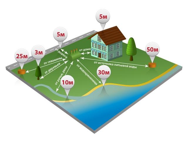 Правильная установка септика на участке: как выбрать место и тип канализации для загородного дома