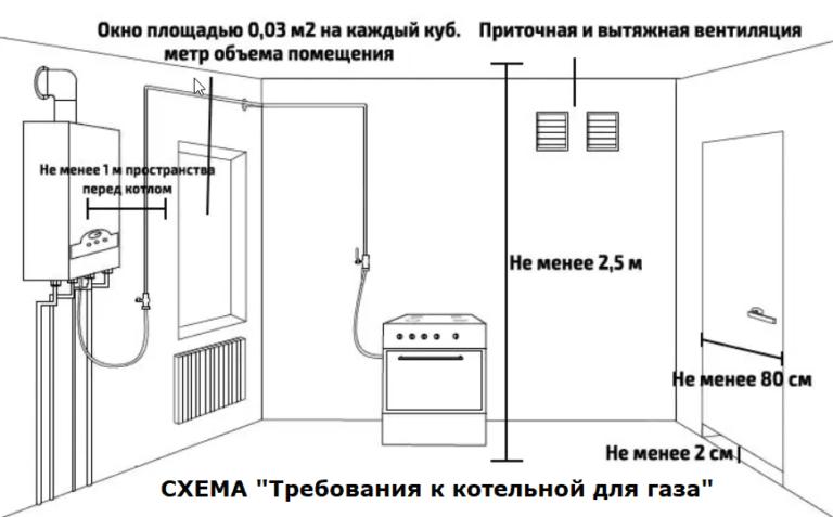 Котельная в частном доме: составные элементы, правила и требования, фотографии решений