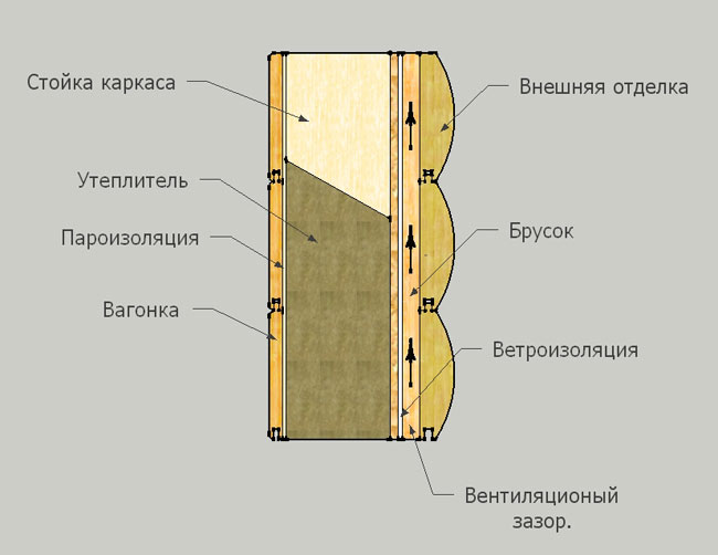 пароизоляционная пленка для стен