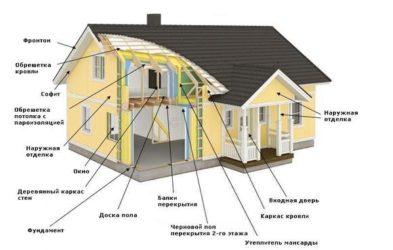 строительство дома поэтапно