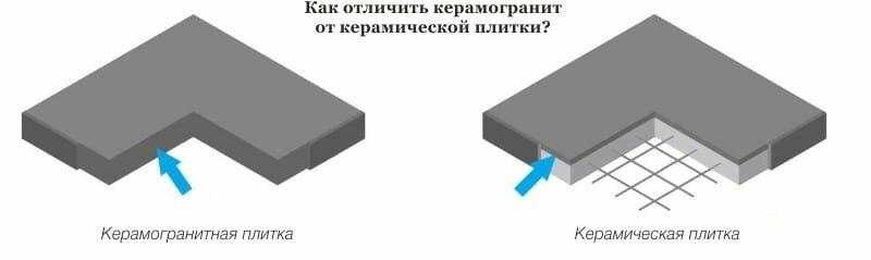 чем отличается керамическая плитка от керамогранита