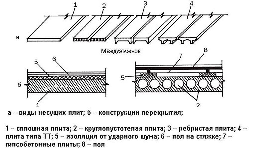 Гост 26434-2015 плиты перекрытий железобетонные для жилых зданий. типы и основные параметры