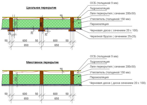Межэтажные перекрытия в доме из газобетона: характеристика изделий