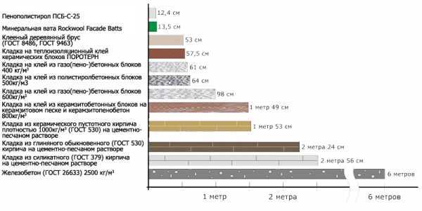 теплопроводность утеплителей таблица