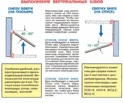Ручная дуговая сварка покрытыми электродами | сварка и сварщик