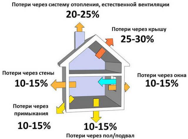 Сколько газа потребляет газовая плита: порядок расчета расхода газа
